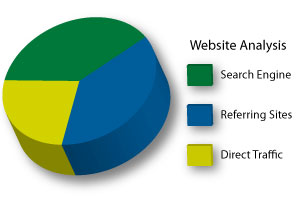 Chart to display search engine optimizing.
